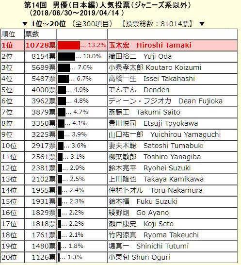 演歌歌手男性人気投票